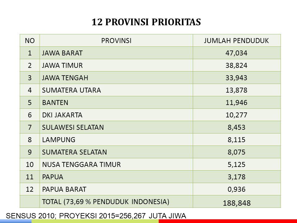 12 PROVINSI PRIORITAS 188,848 NO PROVINSI JUMLAH PENDUDUK 1 JAWA BARAT