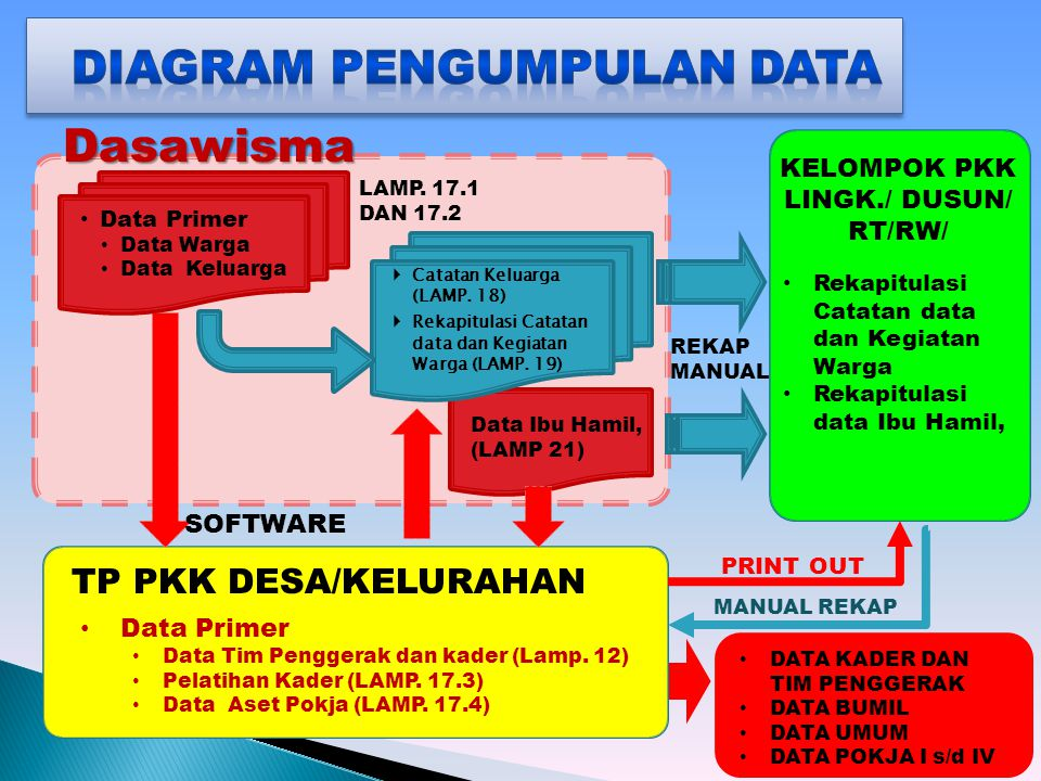 Diagram Pengumpulan data