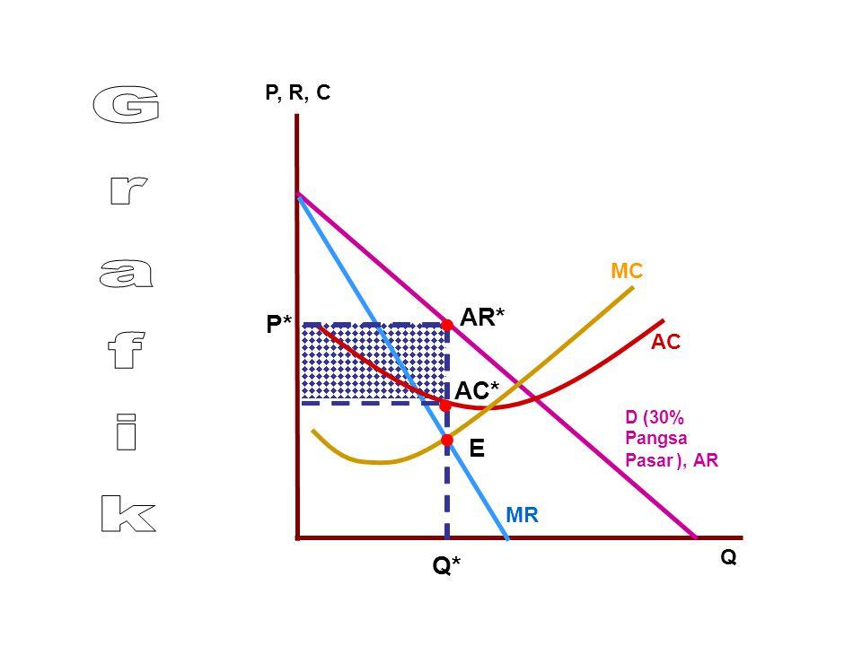 • • • Grafik AR* P* AC* E Q* P, R, C MC AC MR Q D (30% Pangsa Pasar )