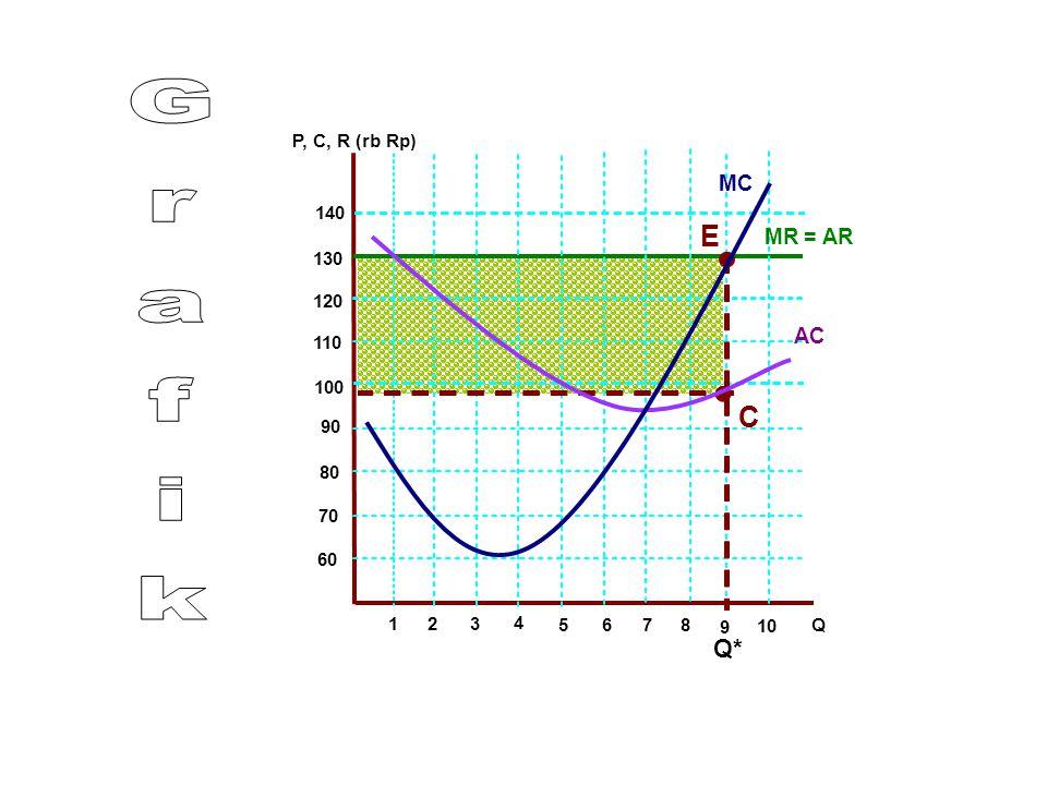 • • Grafik E C Q * M C M R = AR AC P, C, R (rb Rp) 1 4 1 3 1 2 110 10