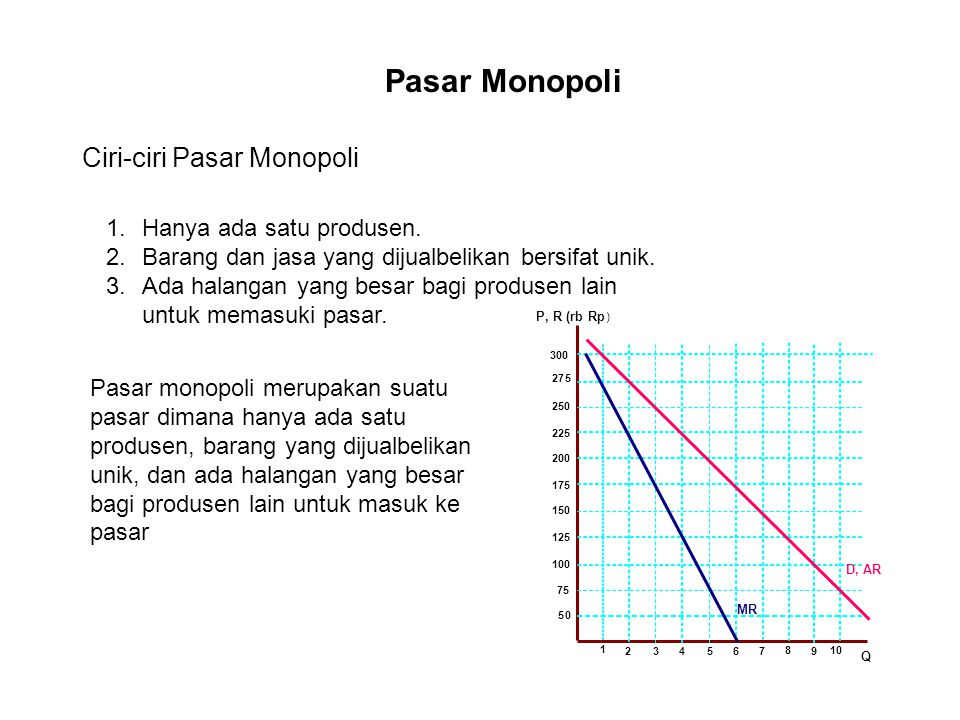 Pasar Monopoli Ciri-ciri Pasar Monopoli Hanya ada satu produsen.