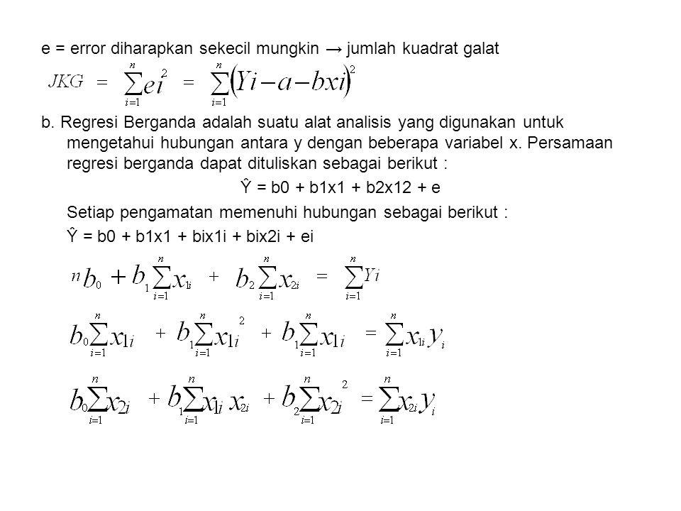 e = error diharapkan sekecil mungkin → jumlah kuadrat galat