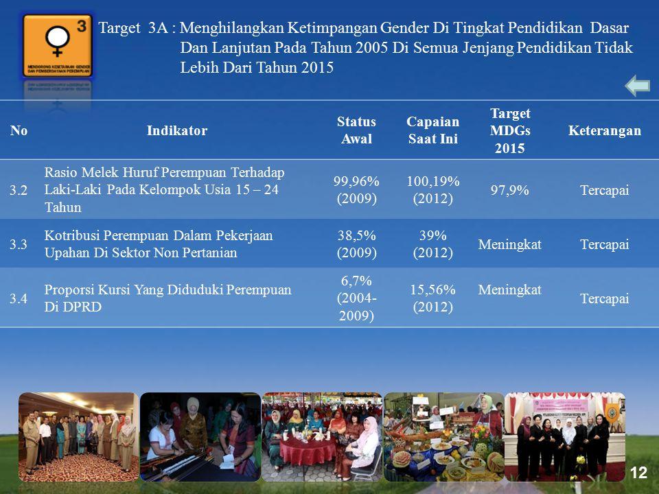 Target 3A : Menghilangkan Ketimpangan Gender Di Tingkat Pendidikan Dasar Dan Lanjutan Pada Tahun 2005 Di Semua Jenjang Pendidikan Tidak Lebih Dari Tahun 2015