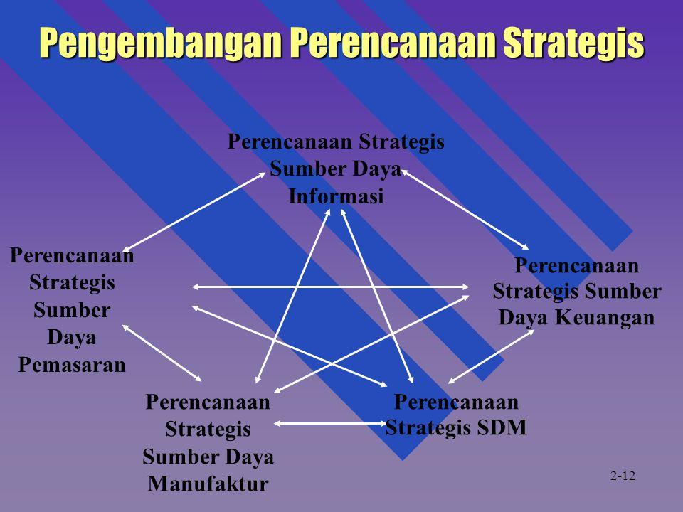 Pengembangan Perencanaan Strategis