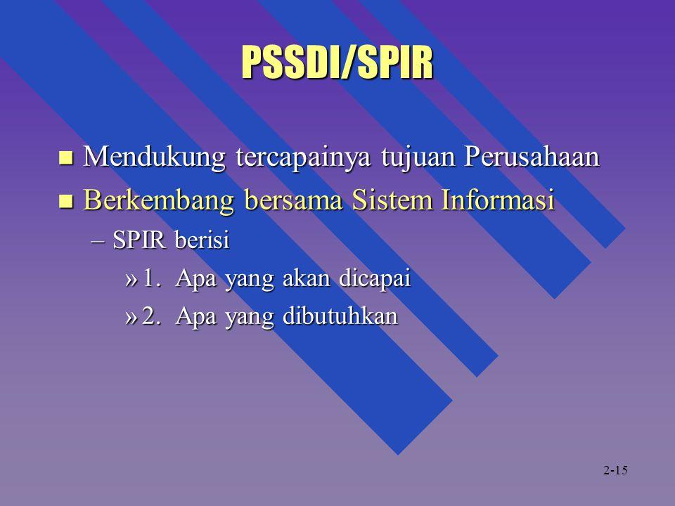 PSSDI/SPIR Mendukung tercapainya tujuan Perusahaan