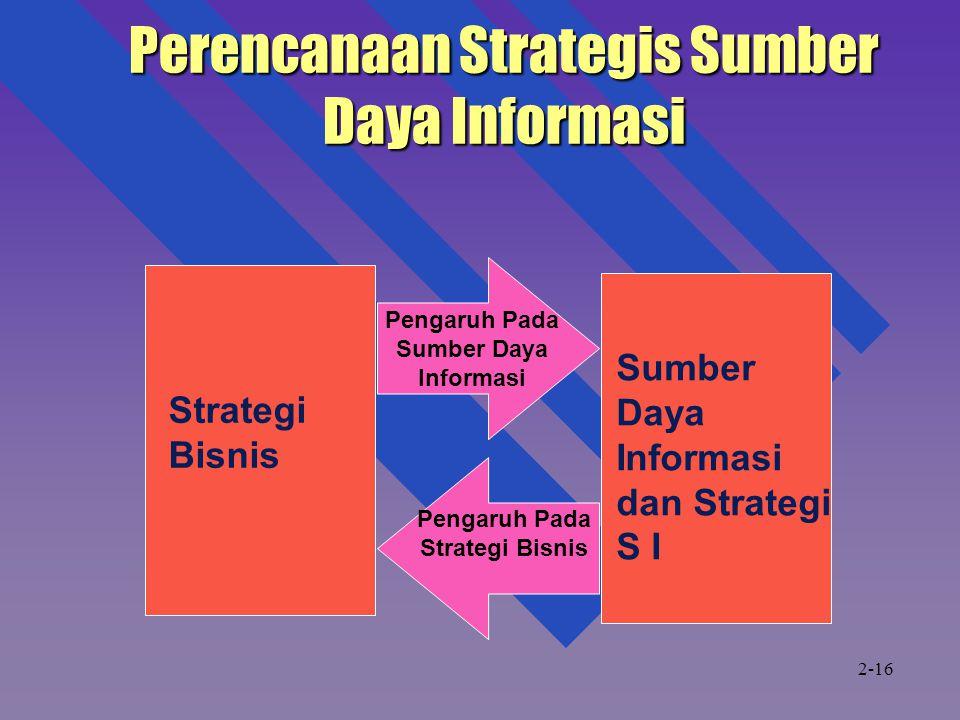 Perencanaan Strategis Sumber Daya Informasi