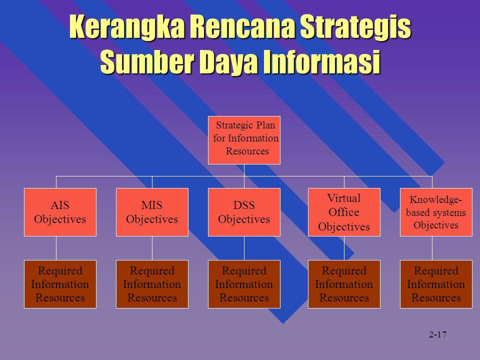 Kerangka Rencana Strategis Sumber Daya Informasi