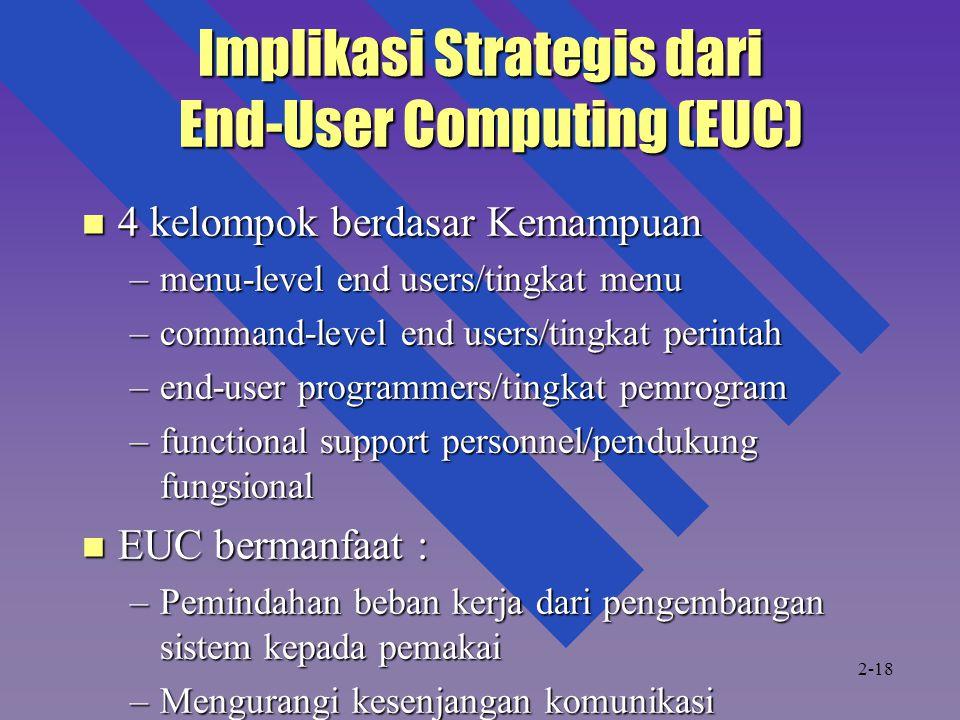 Implikasi Strategis dari End-User Computing (EUC)