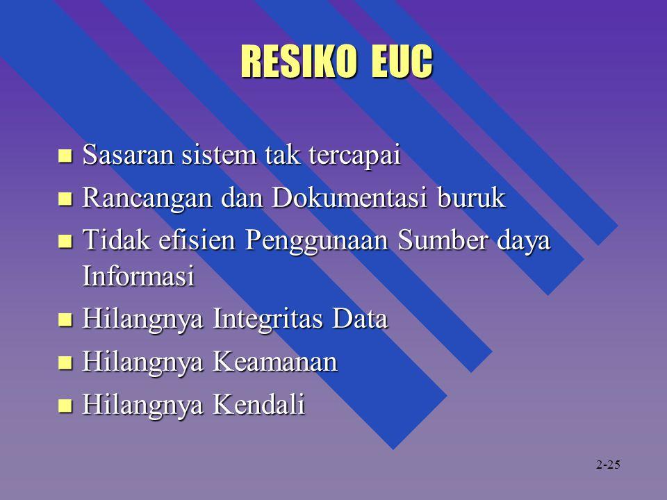 RESIKO EUC Sasaran sistem tak tercapai Rancangan dan Dokumentasi buruk