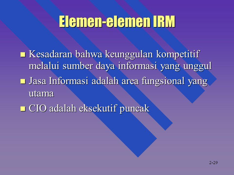 Elemen-elemen IRM Kesadaran bahwa keunggulan kompetitif melalui sumber daya informasi yang unggul.
