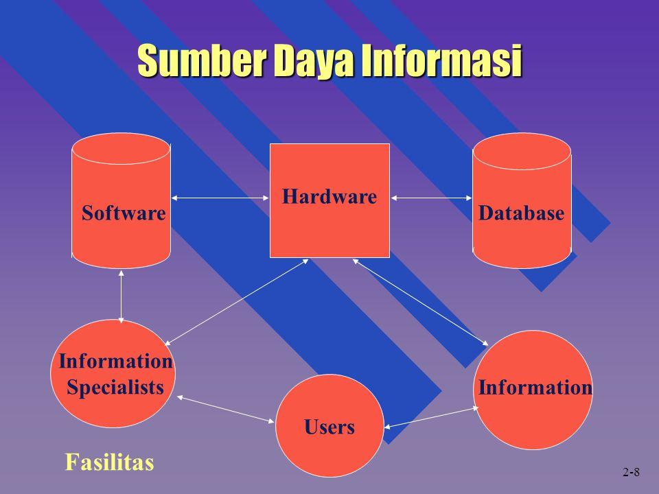 Sumber Daya Informasi Fasilitas Hardware Software Database Information