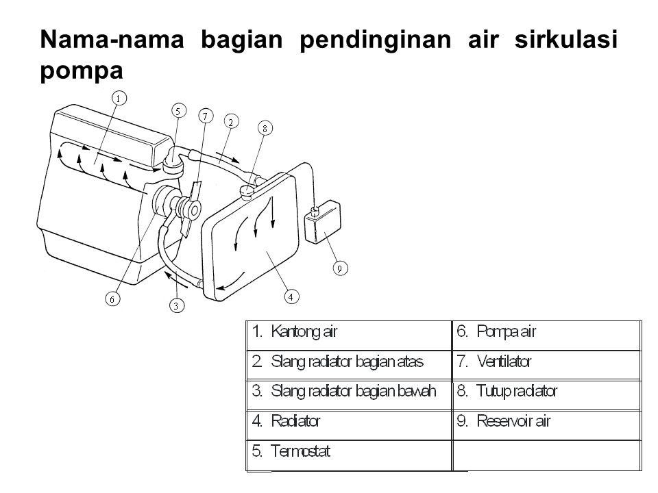 Nama-nama bagian pendinginan air sirkulasi pompa