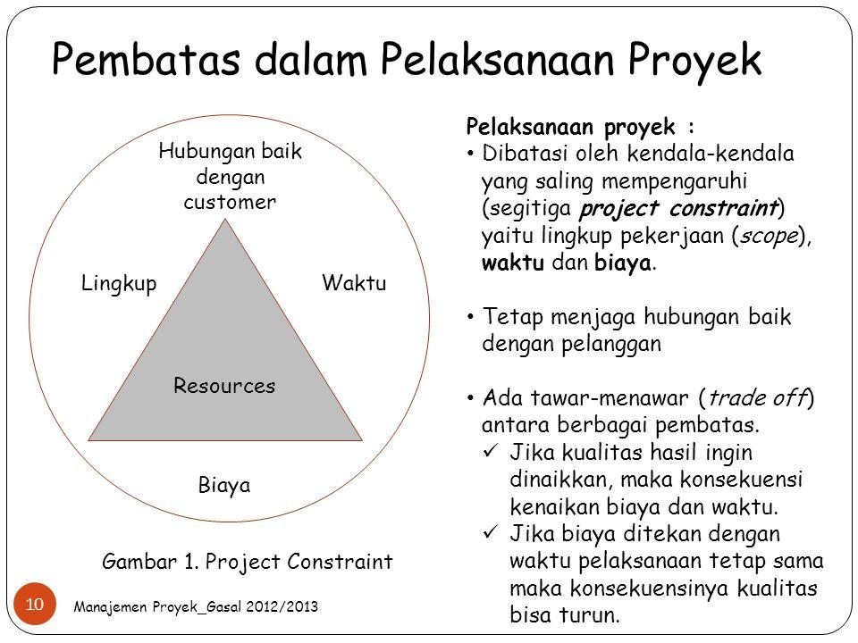 Pembatas dalam Pelaksanaan Proyek