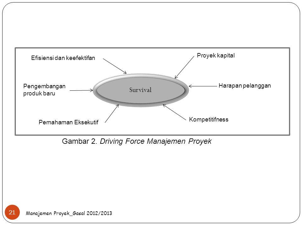 Gambar 2. Driving Force Manajemen Proyek