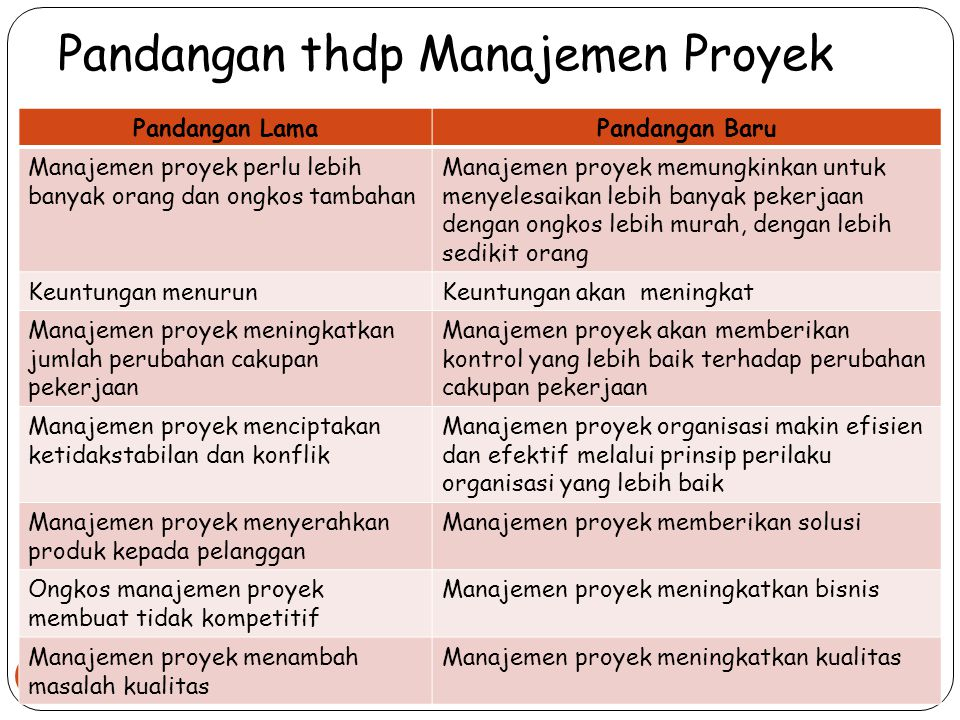 Pandangan thdp Manajemen Proyek