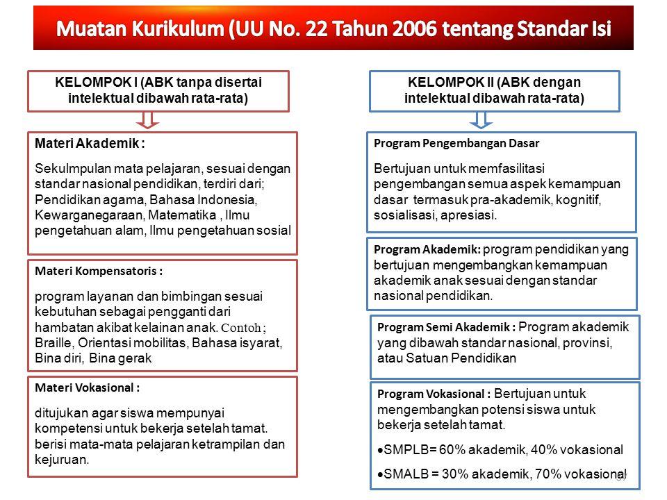 Muatan Kurikulum (UU No. 22 Tahun 2006 tentang Standar Isi