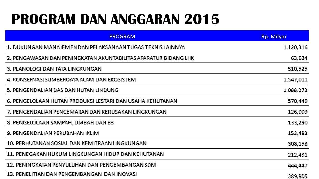 PROGRAM DAN ANGGARAN 2015 PROGRAM Rp. Milyar
