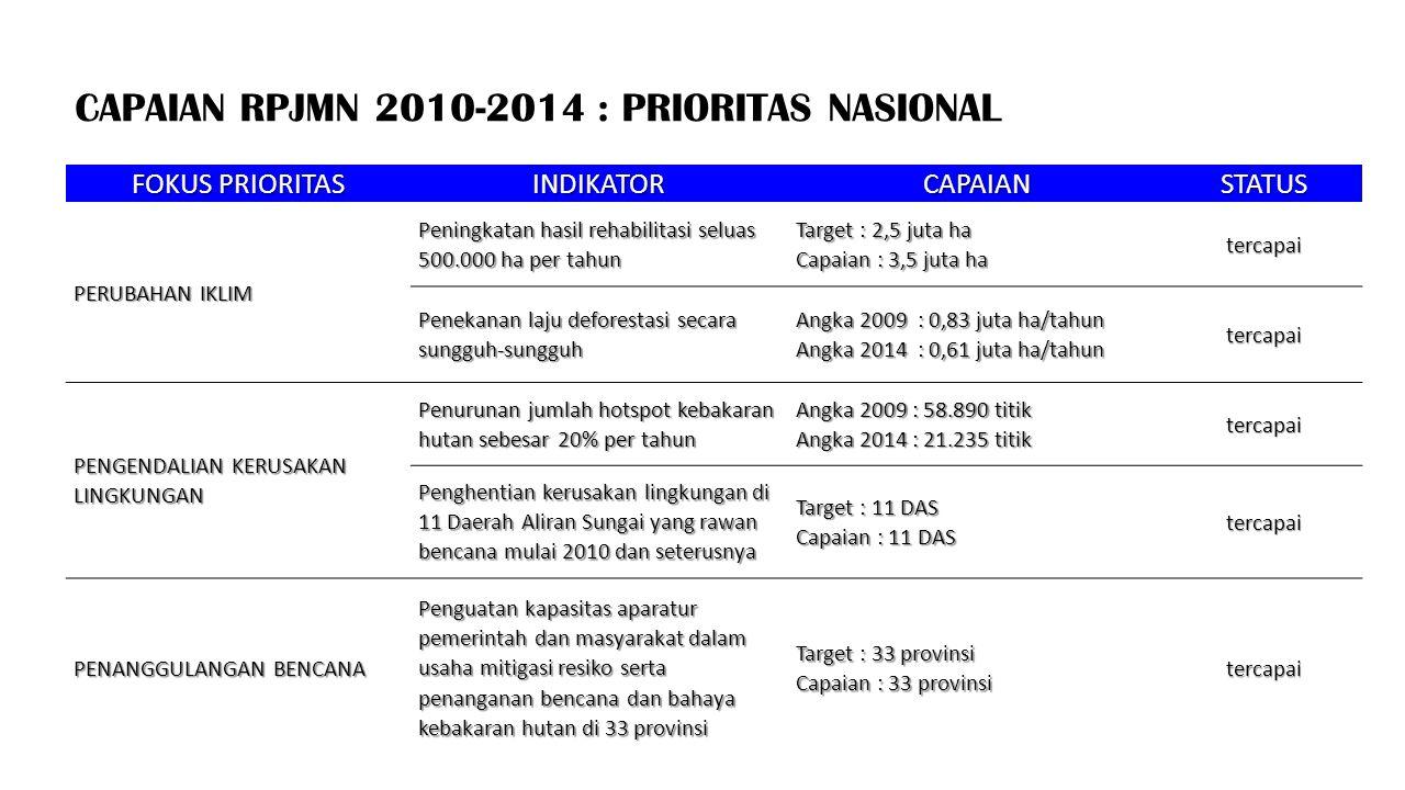 CAPAIAN RPJMN 2010-2014 : PRIORITAS NASIONAL