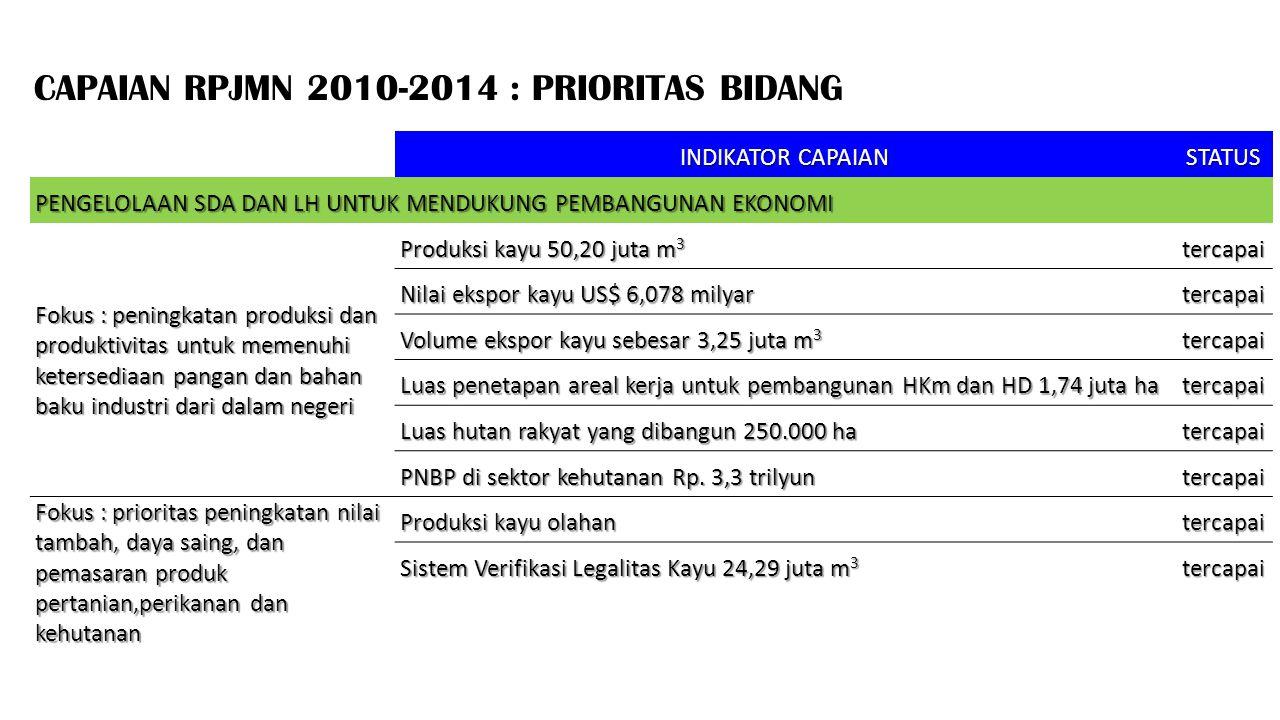 CAPAIAN RPJMN 2010-2014 : PRIORITAS BIDANG