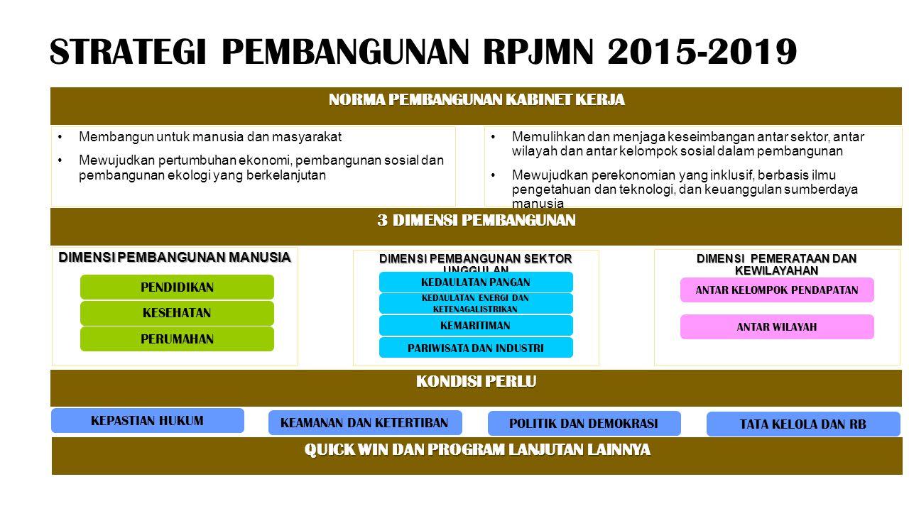 STRATEGI PEMBANGUNAN RPJMN 2015-2019