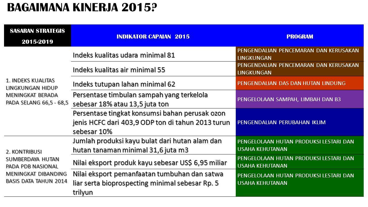 BAGAIMANA KINERJA 2015 Indeks kualitas udara minimal 81