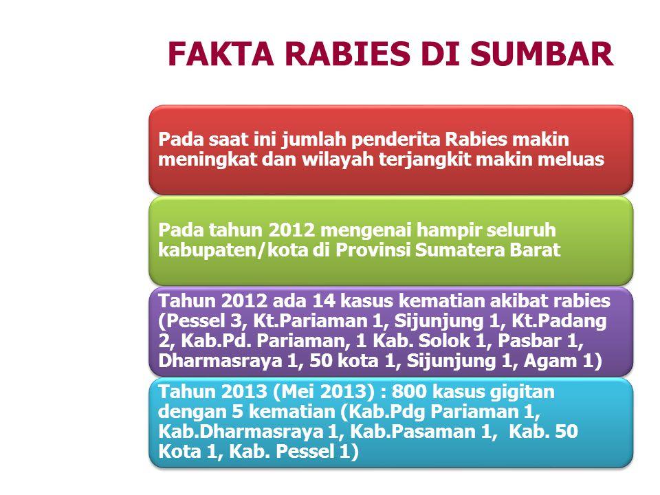 FAKTA RABIES DI SUMBAR Pada saat ini jumlah penderita Rabies makin meningkat dan wilayah terjangkit makin meluas.