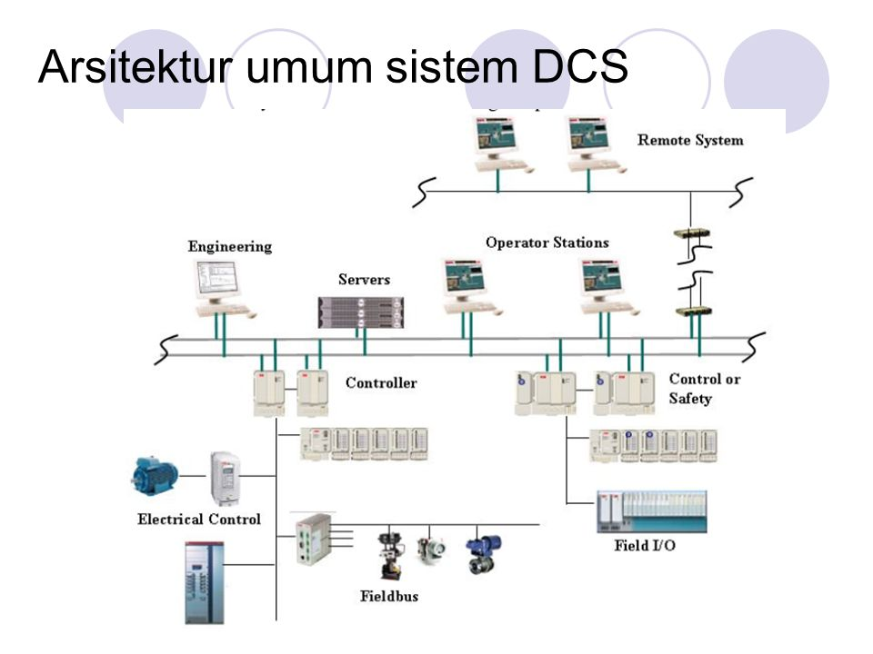 Arsitektur umum sistem DCS
