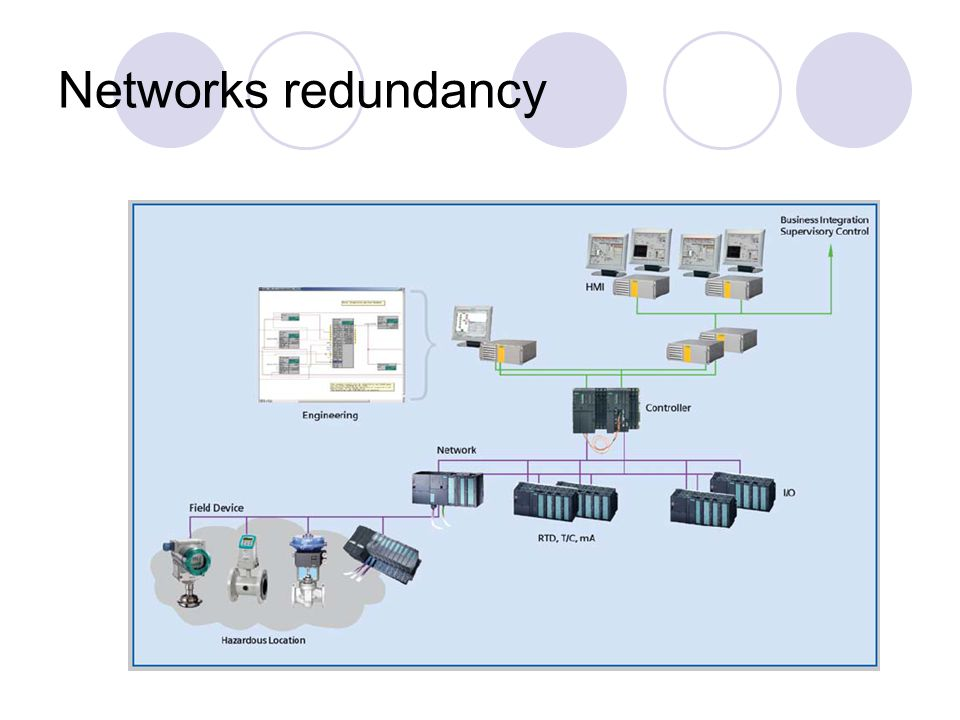 Networks redundancy