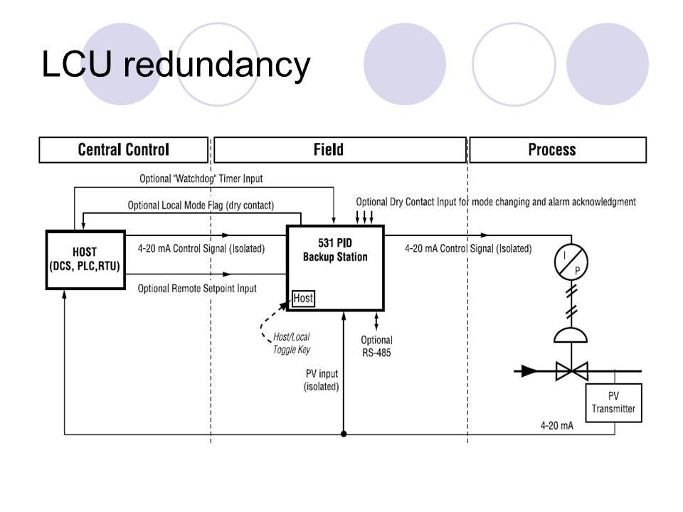 LCU redundancy