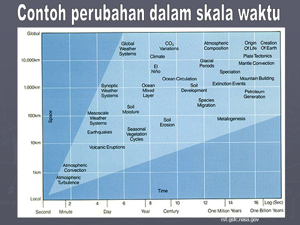 Contoh perubahan dalam skala waktu