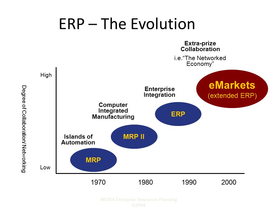 ERP – The Evolution eMarkets (extended ERP) ERP MRP II MRP