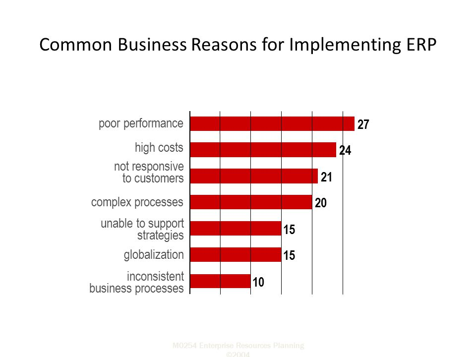 Common Business Reasons for Implementing ERP