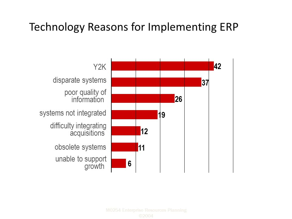 Technology Reasons for Implementing ERP
