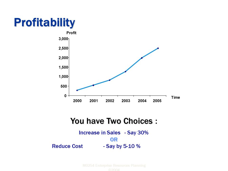 Profitability You have Two Choices : Increase in Sales - Say 30% OR