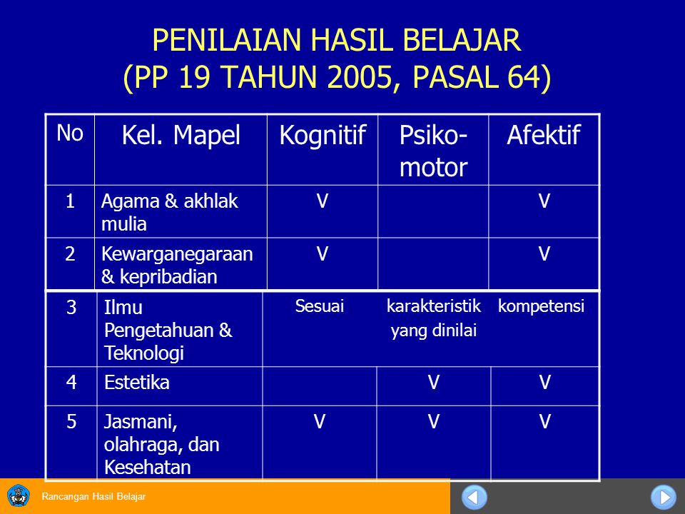 PENILAIAN HASIL BELAJAR (PP 19 TAHUN 2005, PASAL 64)