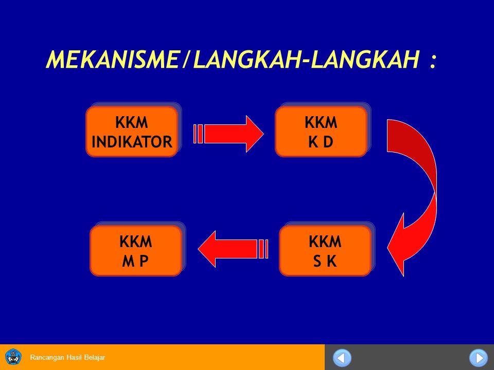 MEKANISME/LANGKAH-LANGKAH :