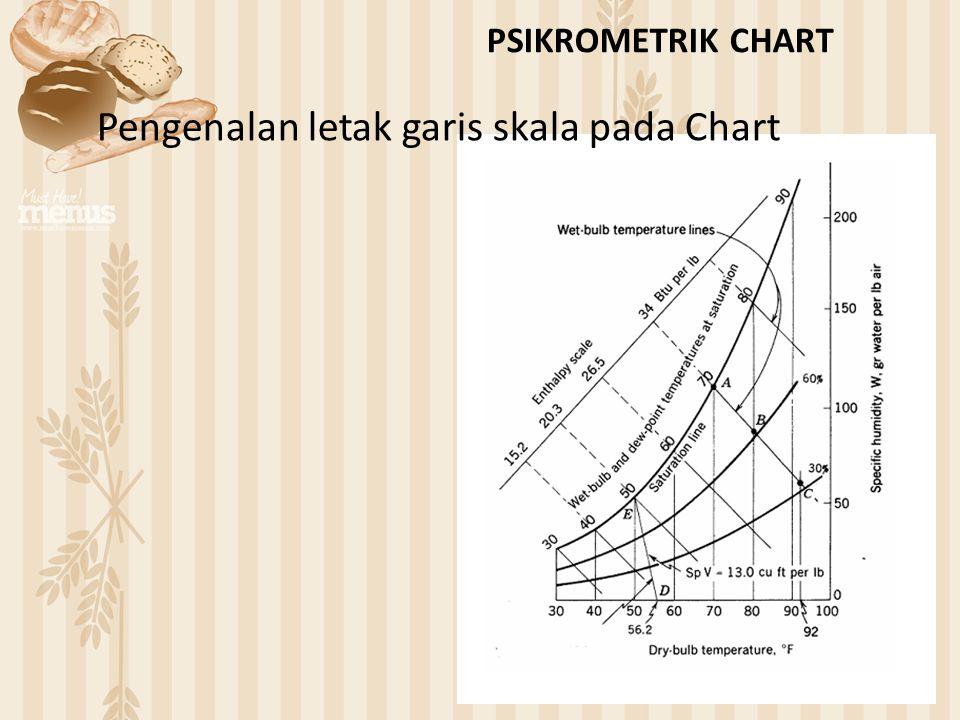Pengenalan letak garis skala pada Chart