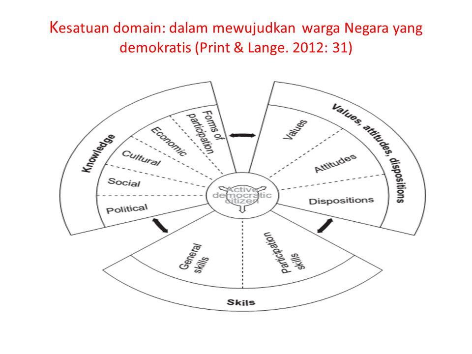 Kesatuan domain: dalam mewujudkan warga Negara yang demokratis (Print & Lange. 2012: 31)