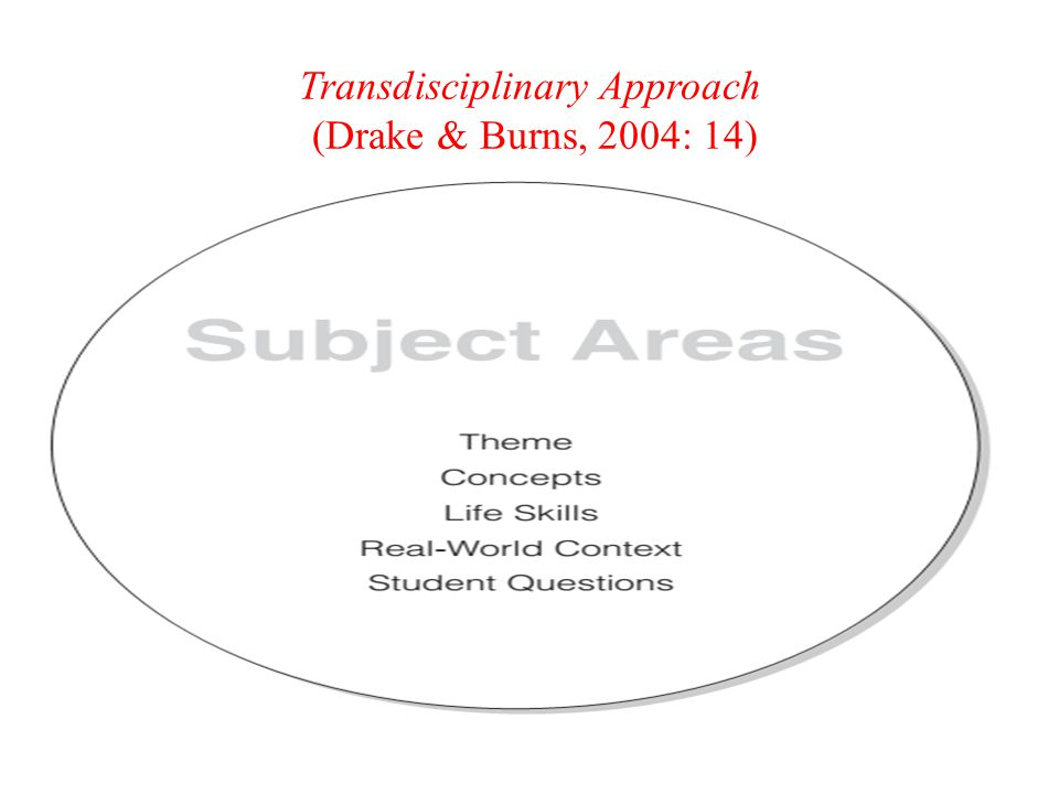 Transdisciplinary Approach (Drake & Burns, 2004: 14)