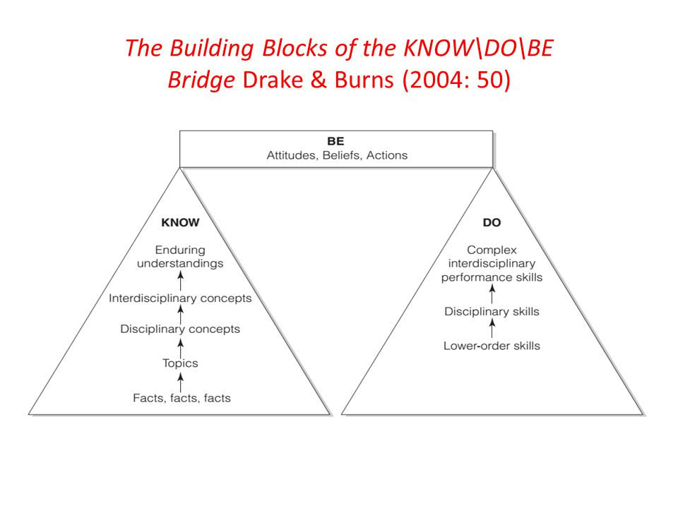 The Building Blocks of the KNOW\DO\BE Bridge Drake & Burns (2004: 50)