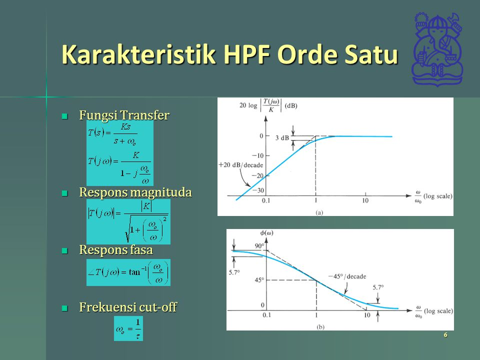 Karakteristik HPF Orde Satu
