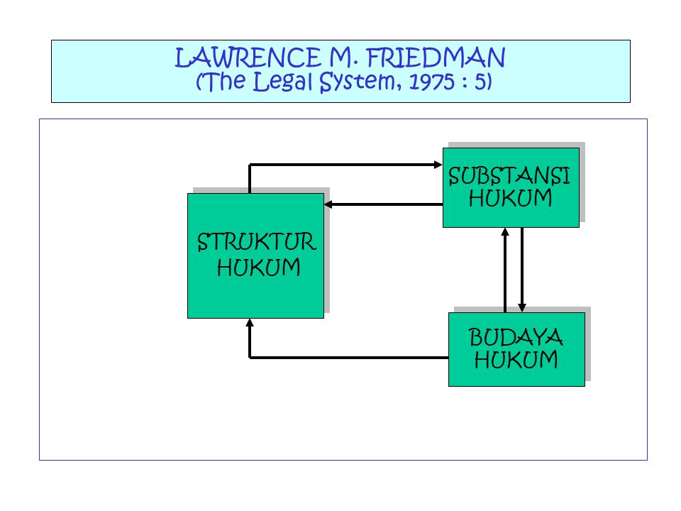 LAWRENCE M. FRIEDMAN (The Legal System, 1975 : 5)