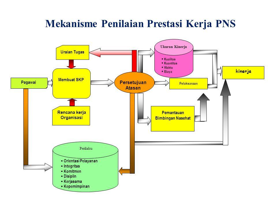 Mekanisme Penilaian Prestasi Kerja PNS