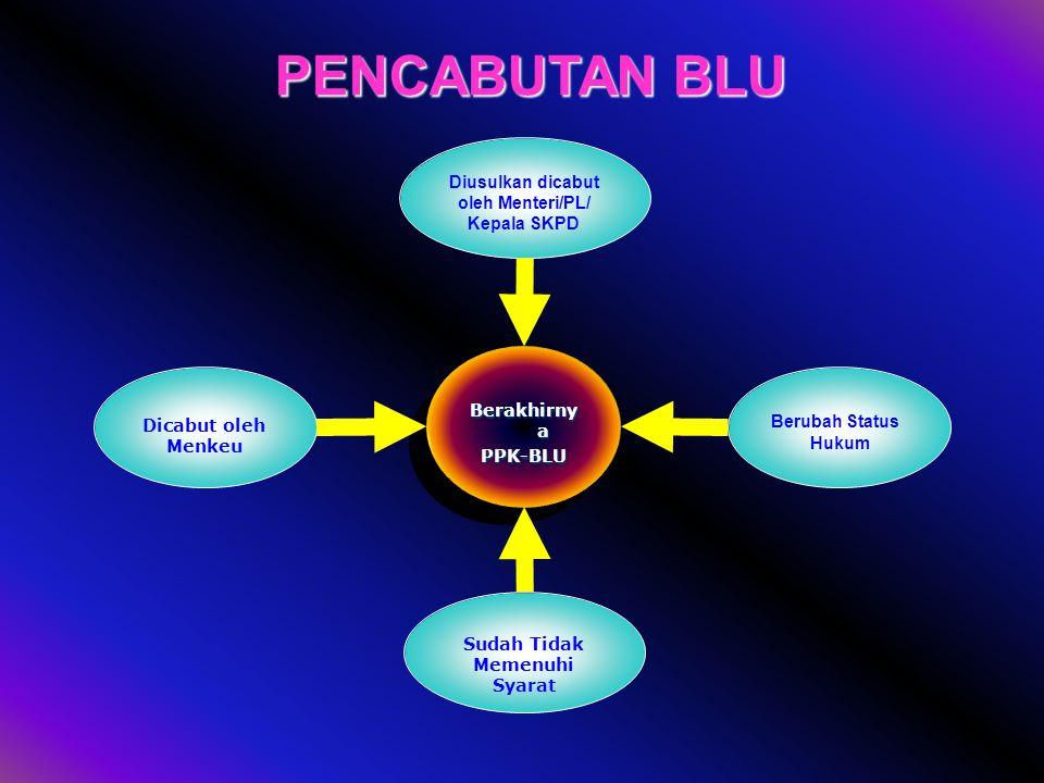 PENCABUTAN BLU Diusulkan dicabut oleh Menteri/PL/ Kepala SKPD