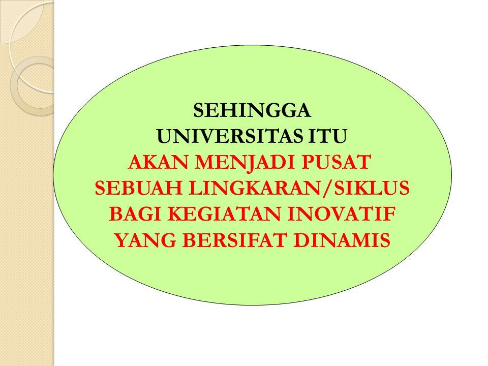 SEBUAH LINGKARAN/SIKLUS BAGI KEGIATAN INOVATIF