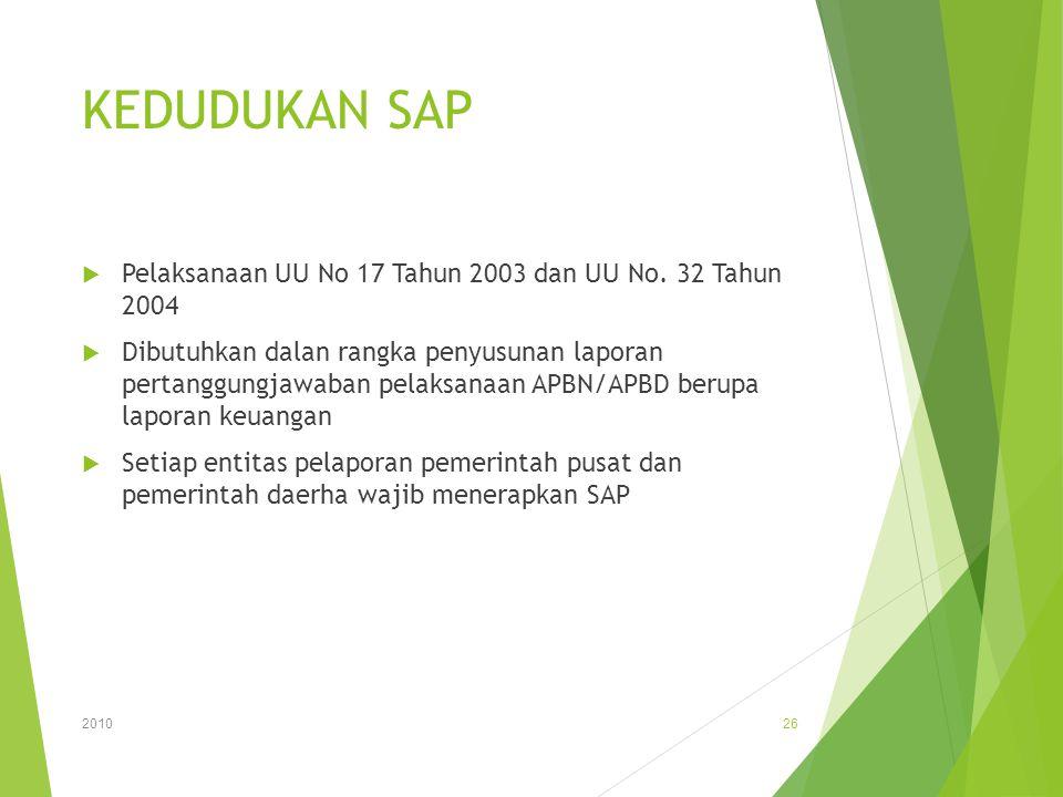 KEDUDUKAN SAP Pelaksanaan UU No 17 Tahun 2003 dan UU No. 32 Tahun 2004