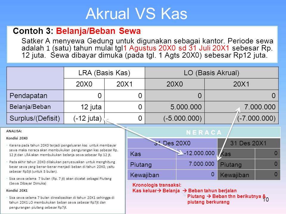 Akrual VS Kas Contoh 3: Belanja/Beban Sewa