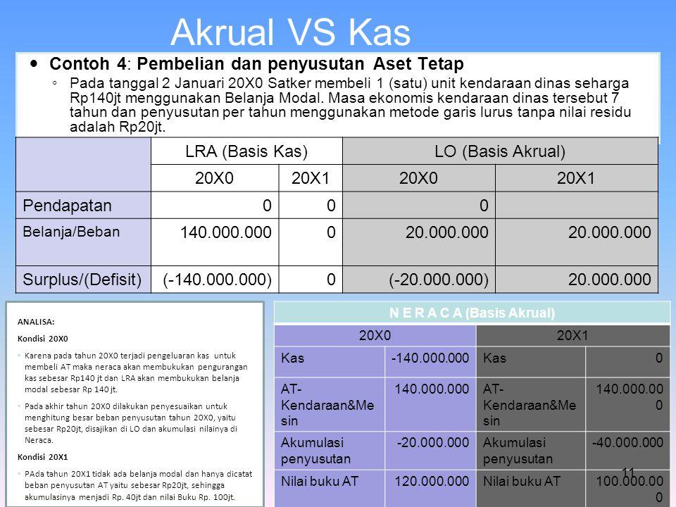 Akrual VS Kas Contoh 4: Pembelian dan penyusutan Aset Tetap