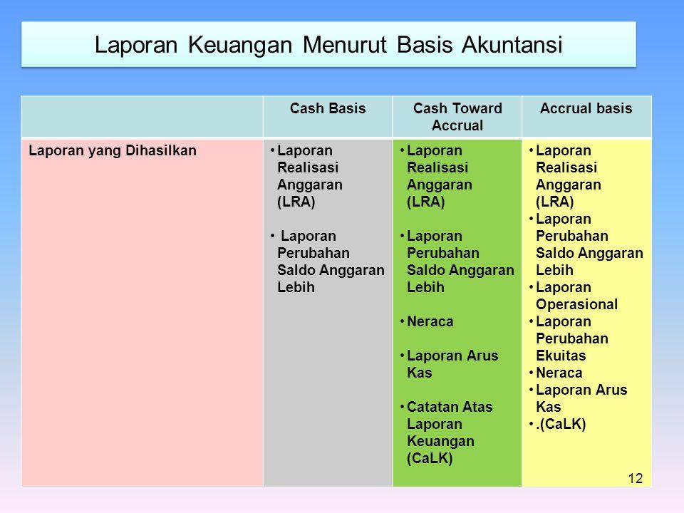 Laporan Keuangan Menurut Basis Akuntansi