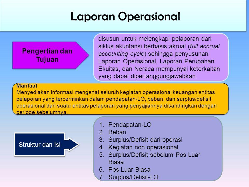 Laporan Operasional Pengertian dan Tujuan